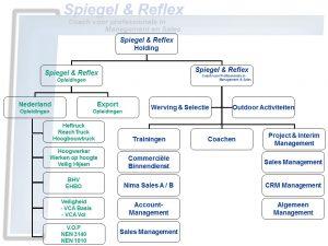 Organisatie S&R